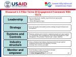khazanah s 5 pillar terms of engagement framework with glcs