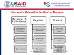 khazanah s role within the gov t of malaysia