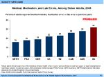 medical medication and lab errors among sicker adults 2008
