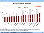 mortality amenable to health care
