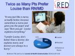 twice as many pts prefer louise than rn md