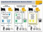 large scale ev infrastructure business models
