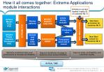 how it all comes together extreme applications module interactions