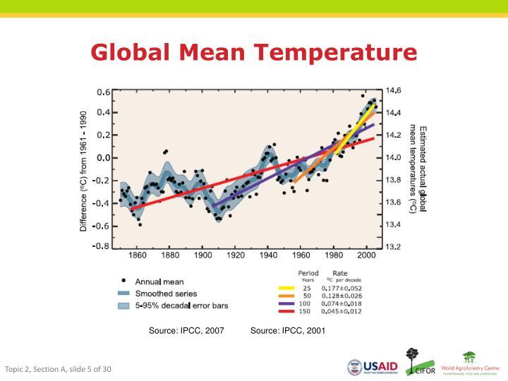 Global Mean Temperature