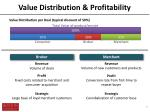 value distribution profitability