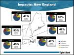 impacts new england