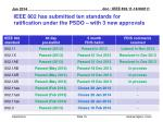 ieee 802 has submitted ten standards for ratification under the psdo with 3 new approvals