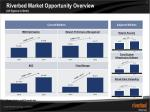 riverbed market opportunity overview all figures in mm