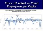 eu vs us actual vs trend employment per capita