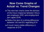now come graphs of actual vs trend changes