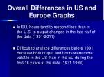 overall differences in us and europe graphs