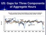 us gaps for three components of aggregate hours