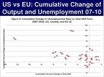 us vs eu cumulative change of output and unemployment 07 10