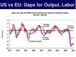 us vs eu gaps for output labor