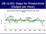 us vs eu gaps for productivity output per hour