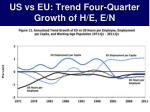 us vs eu trend four quarter growth of h e e n