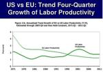 us vs eu trend four quarter growth of labor productivity