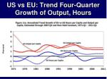 us vs eu trend four quarter growth of output hours