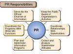 pr responsibilities