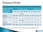 thickness of border