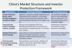 china s market structure and investor protection framework