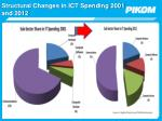 structural changes in ict spending 2001 and 2012
