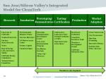 san jose silicon valley s integrated model for cleantech