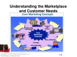 understanding the marketplace and customer needs