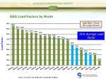 geg load factors by route