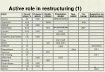 active role in restructuring 1