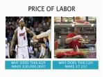 price of labor