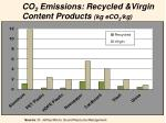 co 2 emissions recycled virgin content products kg eco 2 kg