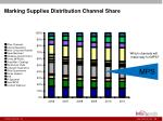 marking supplies distribution channel share