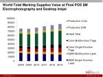 world total marking supplies value at final pos m electrophotography and desktop inkjet