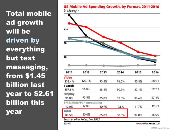 Total mobile ad growth will be