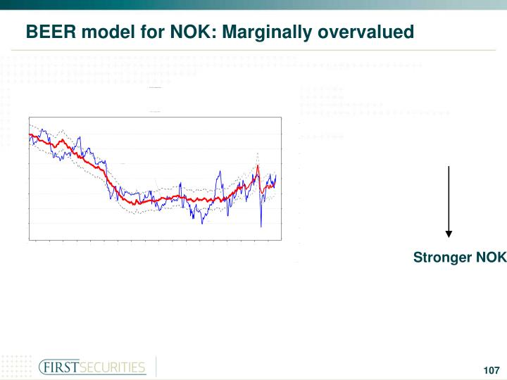 BEER model for NOK: Marginally overvalued