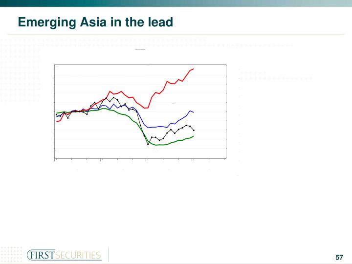 Emerging Asia in the lead