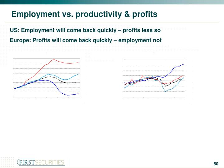 Employment vs. productivity & profits