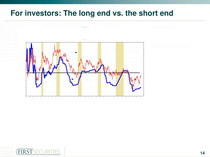 For investors: The long end vs. the short end