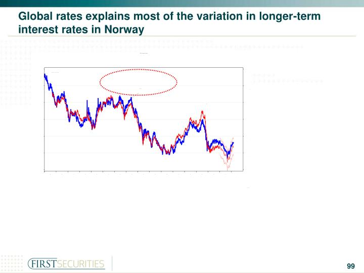 Global rates explains most of the variation in longer-term interest rates in Norway