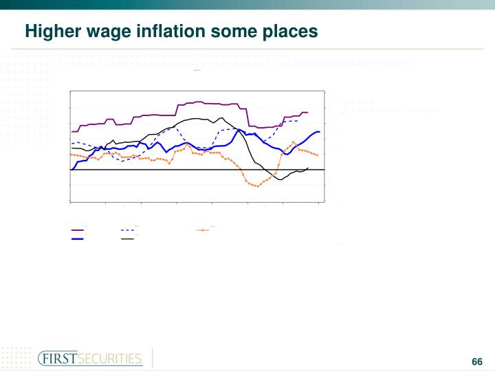 Higher wage inflation some places