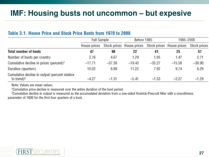 IMF: Housing busts not uncommon – but expesive
