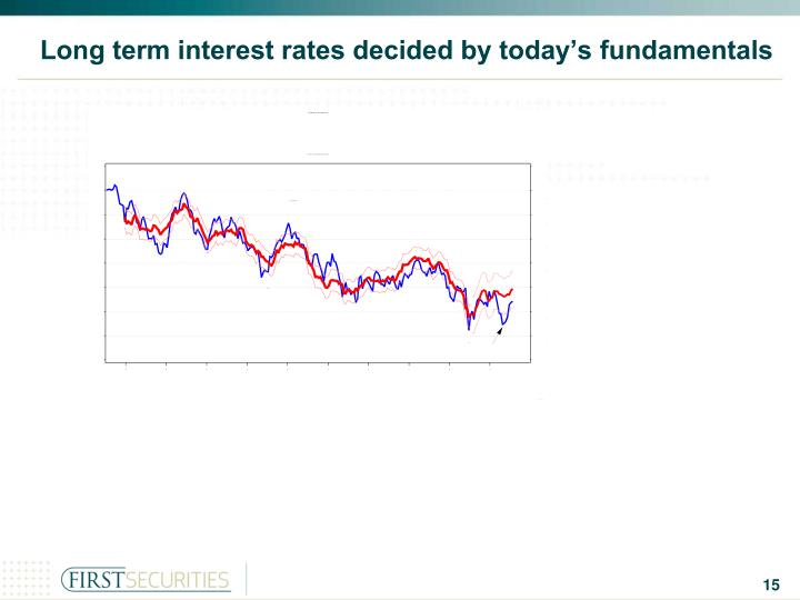Long term interest rates decided by today's fundamentals