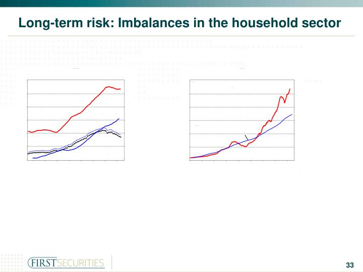 Long-term risk: Imbalances in the household sector