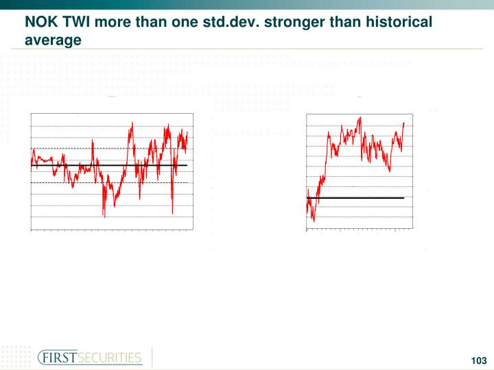 NOK TWI more than one std.dev. stronger than historical average