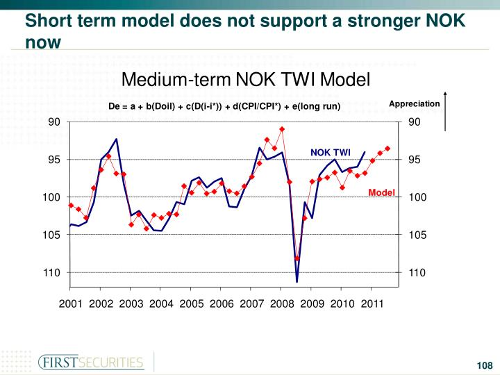 Short term model does not support a stronger NOK now