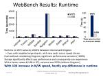 webbench results runtime