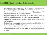 country wise corn market dynamics
