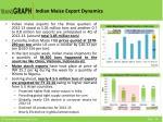 indian maize export dynamics