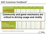 b2c customer feedback 11